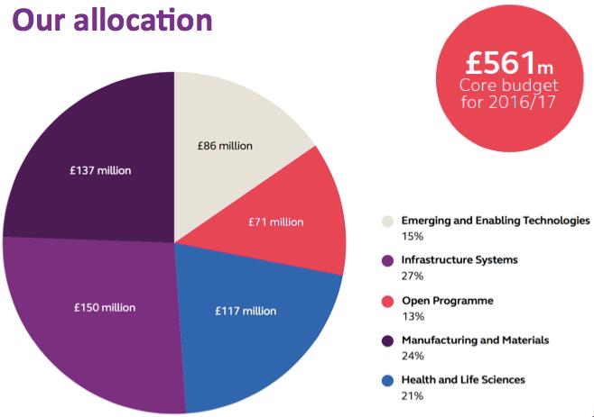 Innovate UK budget
